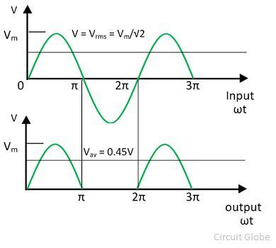 half-wave-rectifier-graph