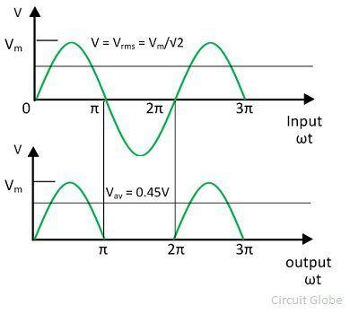 half-wave-rectifier-graph