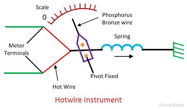 What is Electrothermal Instrument? - Definition & Classification