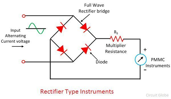 rectifier-type-instruments