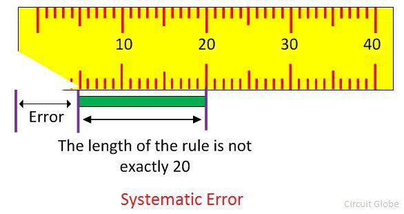 Difference Between Random Systematic Error With Comparison Chart