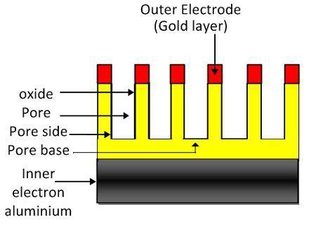 aluminium-oxide-hygrometer