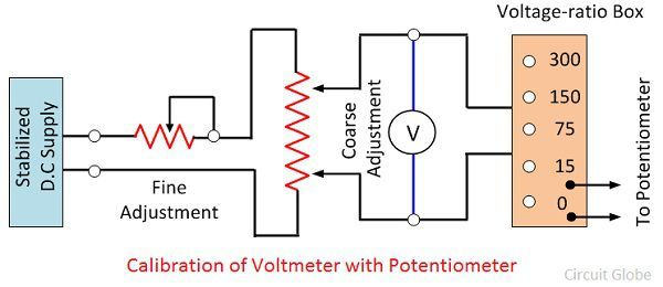 calibration-of-voltmeter