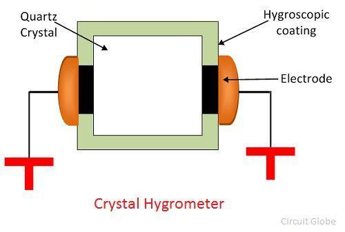 crystal-hygrometer