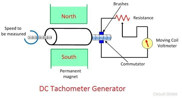 dc to ac generator wiring diagram tachometer wiring diagram data todaywhat is electrical tachometer? dc \u0026 ac tachometer generator dc to ac generator wiring diagram tachometer