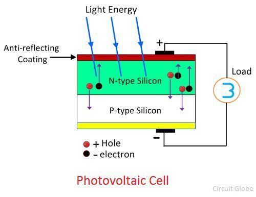 photo-voltaic-cell