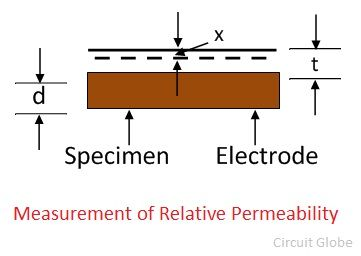 relative-permeability-of-specimen