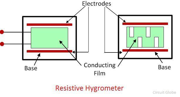 resistive-hygrometer