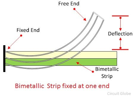 bimetallic-strip-fixed-at-one-end