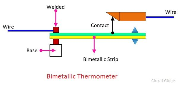what is bimetallic thermometer