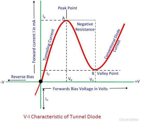 characteristic-curve-of-tunnel-diode
