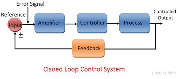 closed-loop-control-system