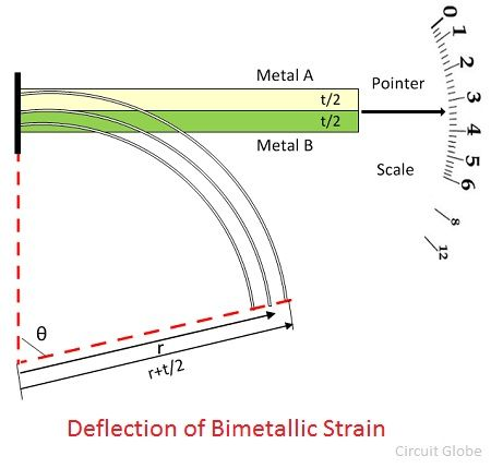 deflection-of-bimetallic-strip