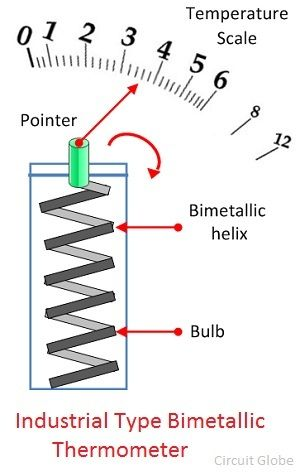 helix-type-bimetallic-thermoemter