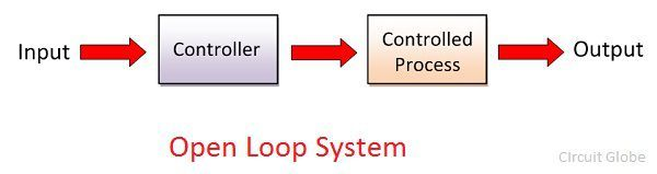 Difference Between Open Loop Closed Loop System With Comparison Chart Circuit Globe