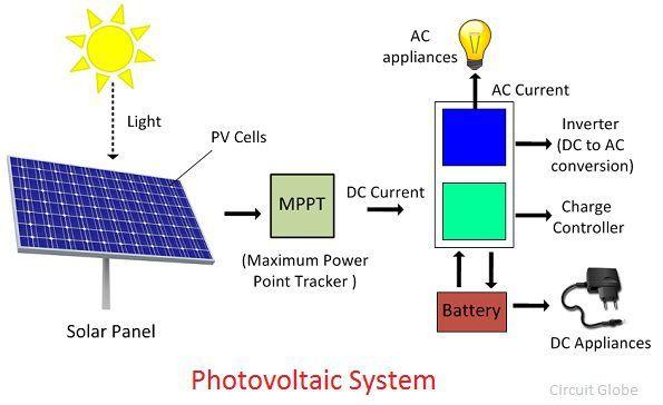 photo-voltlaic-cells