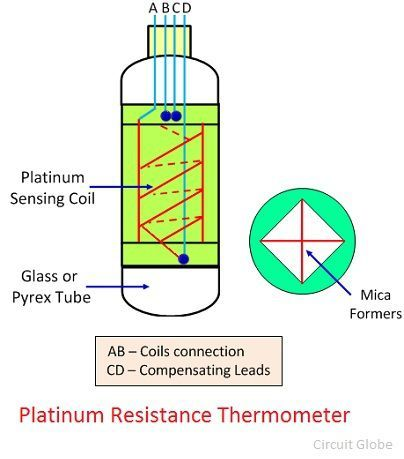 What is a Platinum Resistance Thermometer? - Construction ...  Wire Thermometer Diagram on