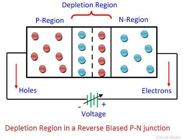 reverse-bias-pn-junction-diode