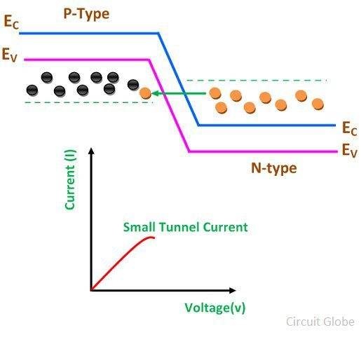small-current-tunnel-diode