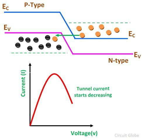 tunnel-diode-starts-decreasing