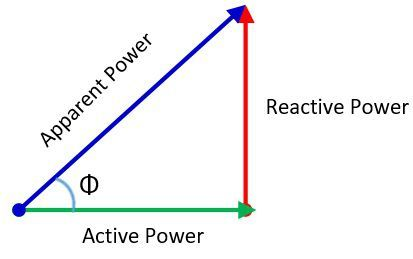 active-power