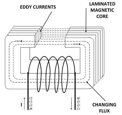 eddy-current-loss-image
