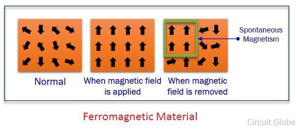 ferromagnetic-material