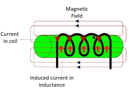 inductor-coil
