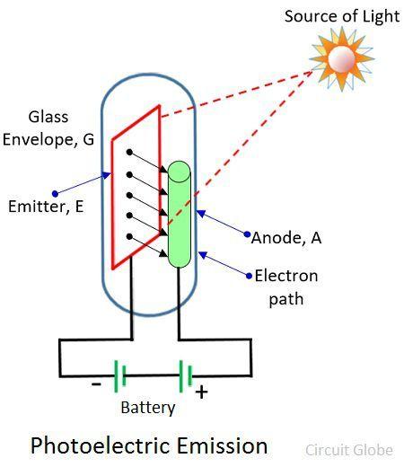photoelectric-emission