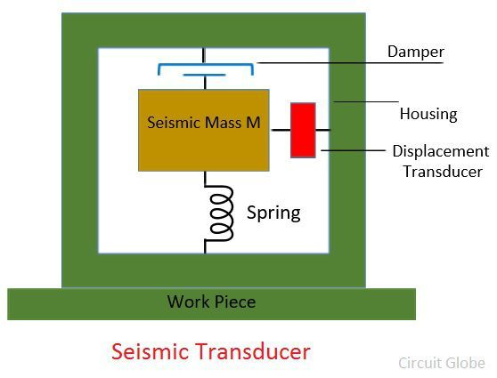 What is Seismic Transducer? - Definition, Construction