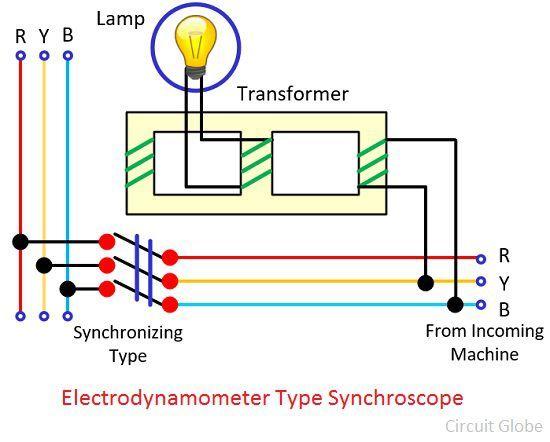 Electrodynamometer-type-synchroscope