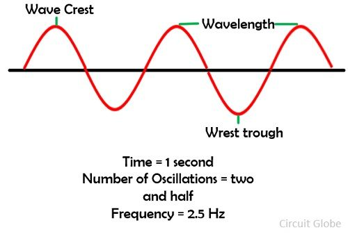 frequency-wave
