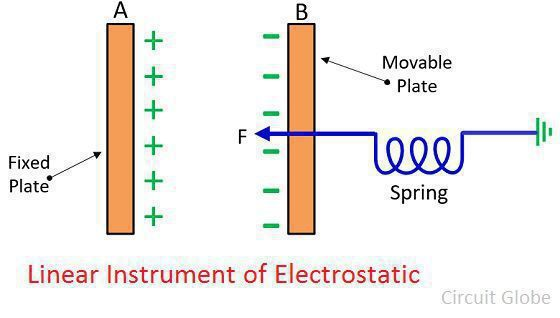 linear-electrostatic-instrument