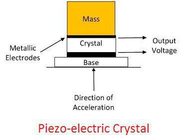 piezo-electric-crystal