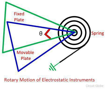 rotary-motion