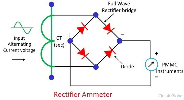 rectifier-ammeter-working