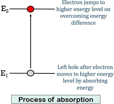 absorption in laser diode