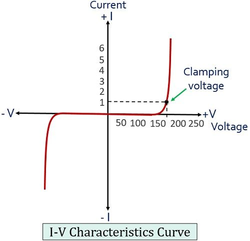 characteristic curve of varistor