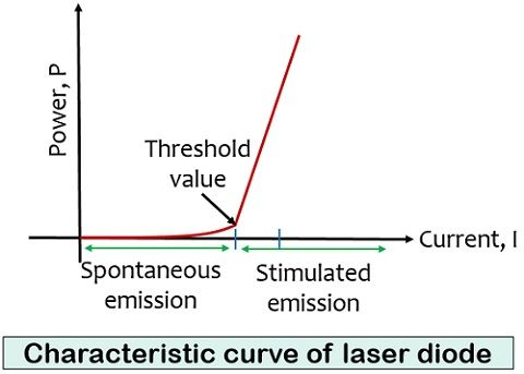 characteristics of laser diode