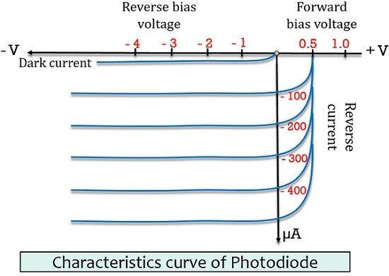 characteristics of photodiode
