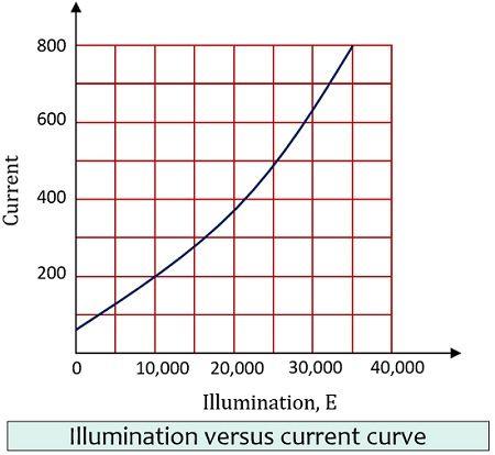 illumination vs current curve