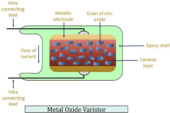 structure of metal oxide varistor