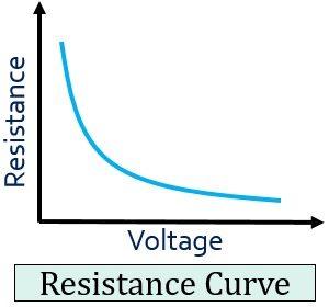 resistance curve of varistor