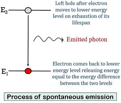 spontaneous emission in laser diode