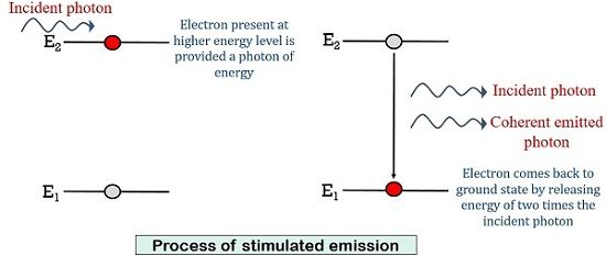 stimulated emission of laser diode