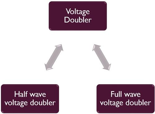 types of voltage doubler