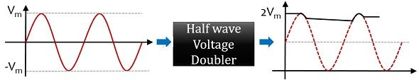 wavefrom of half wave voltage doubler