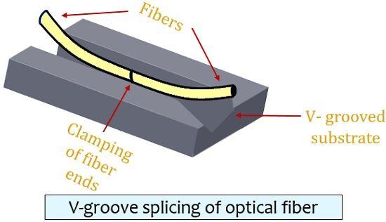 V-grooved splicing of optical fiber