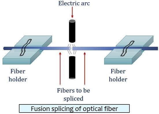 fusion splicing of optical fibers