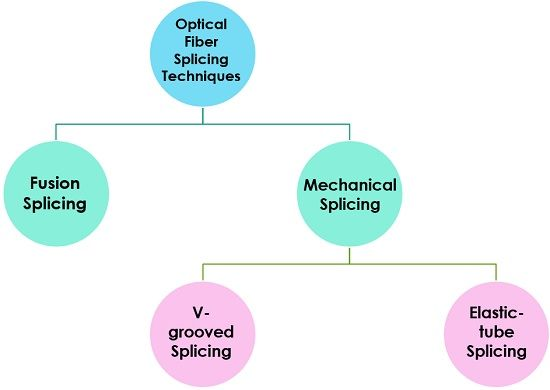 types of splicing techniques